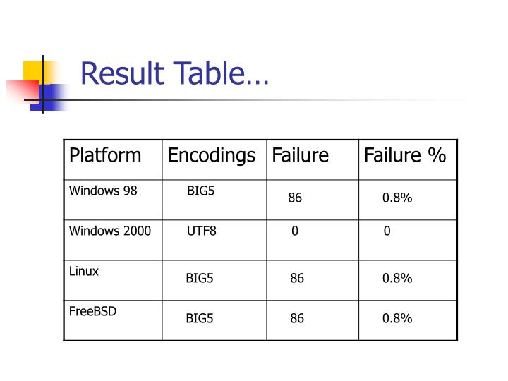 Result Table…