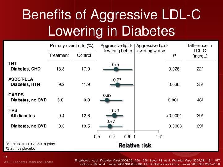 Benefits of Aggressive LDL-C Lowering in Diabetes