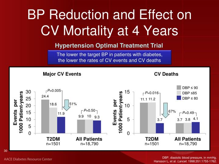 BP Reduction and Effect on CV Mortality at 4 Years