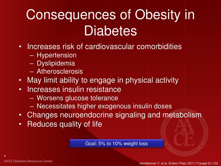 Consequences of Obesity in Diabetes