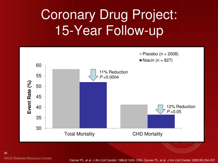 Coronary Drug Project: