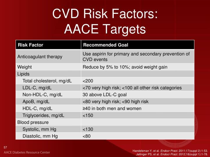 CVD Risk Factors: