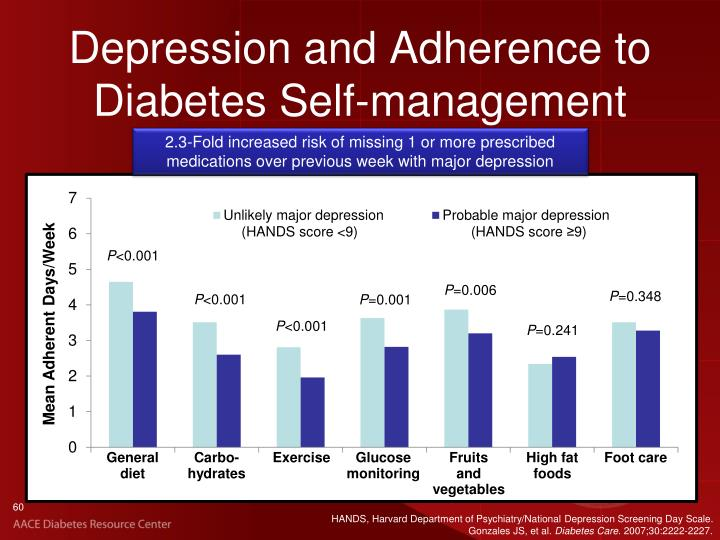 Depression and Adherence to Diabetes Self-management