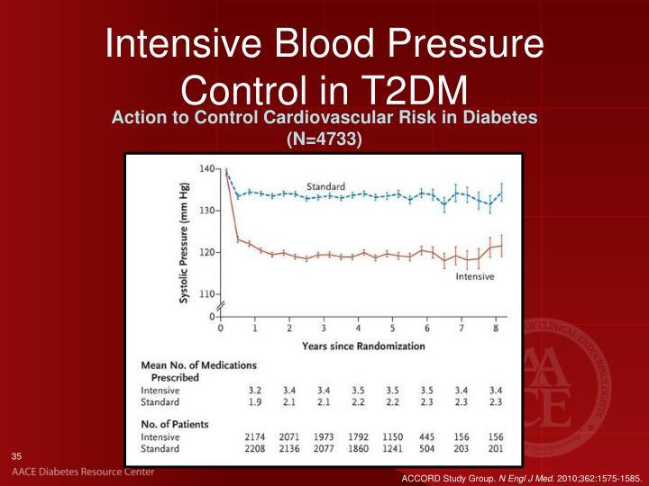 Intensive Blood Pressure Control in T2DM