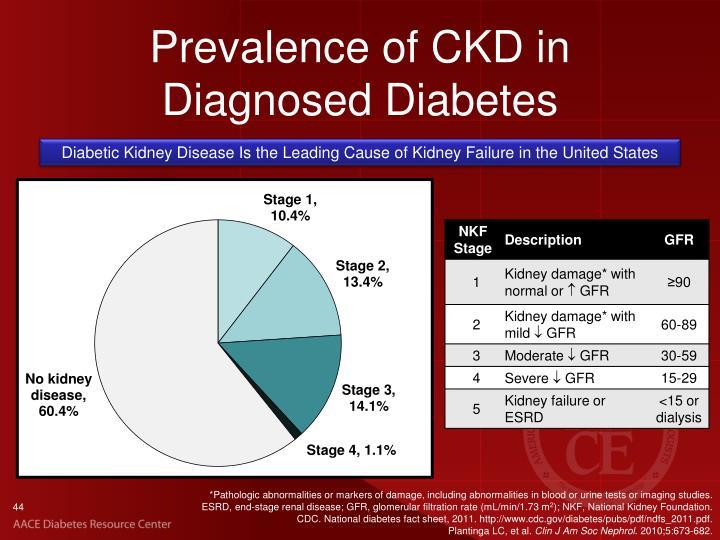 Prevalence of CKD in Diagnosed Diabetes