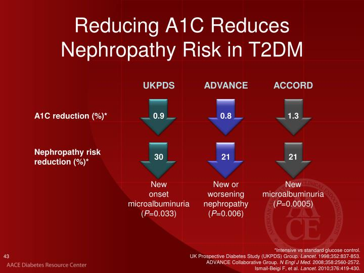 Reducing A1C Reduces Nephropathy Risk
