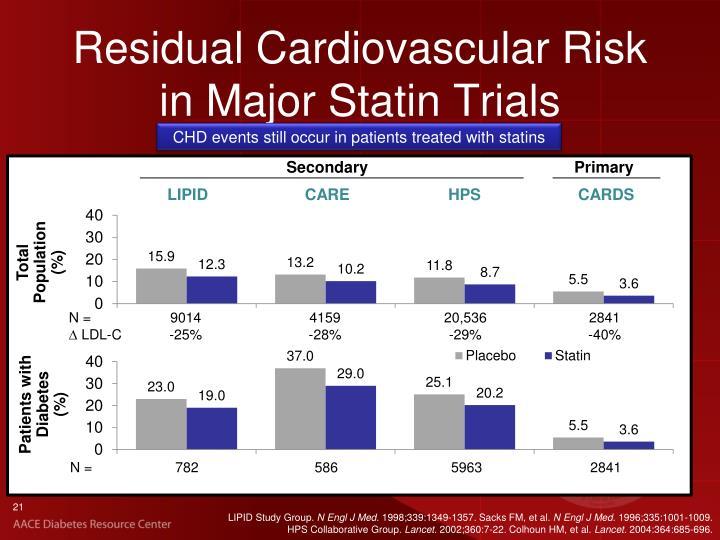 Residual Cardiovascular Risk