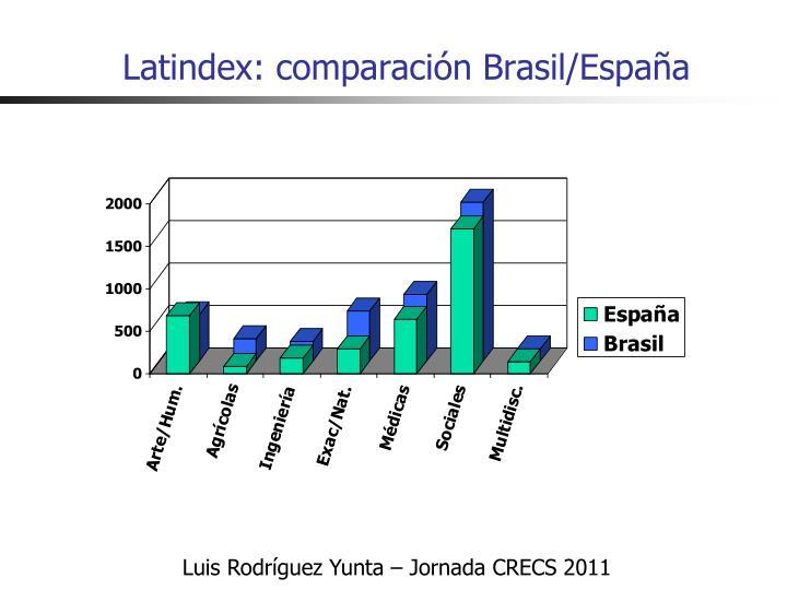 Latindex: comparación Brasil/España
