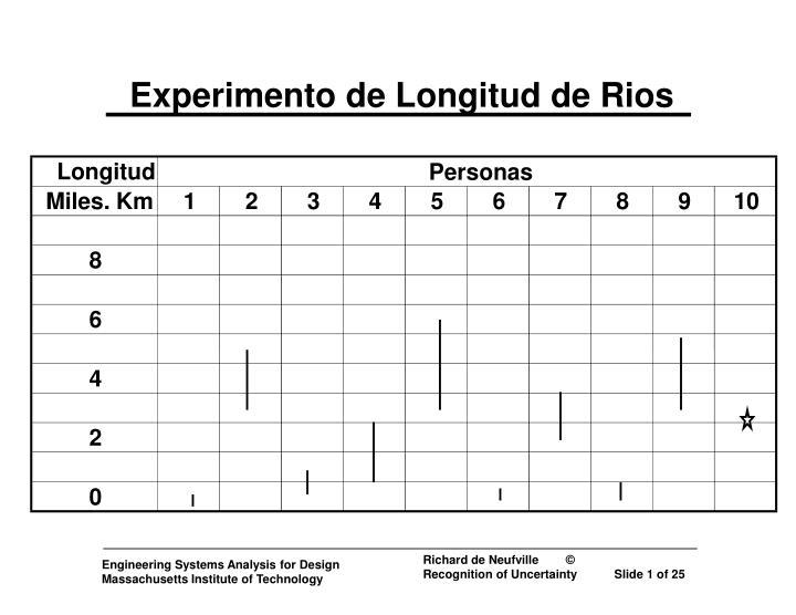 Experimento de longitud de rios