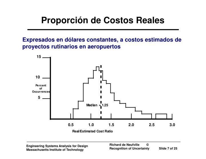 Proporción de Costos Reales