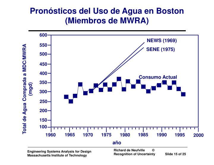 Pronósticos del Uso de Agua en Boston