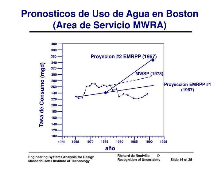 Pronosticos de Uso de Agua en Boston
