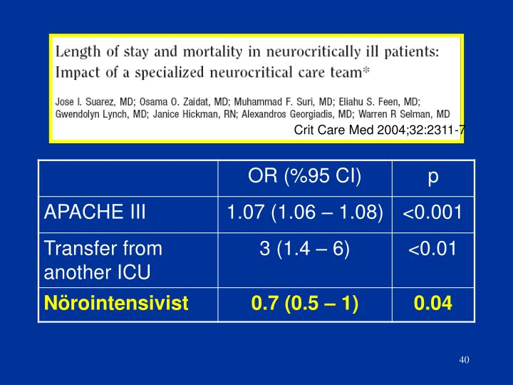 Crit Care Med 2004;32:2311-7