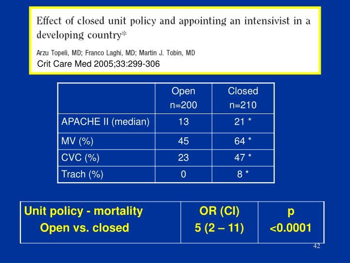 Crit Care Med 2005;33:299-306