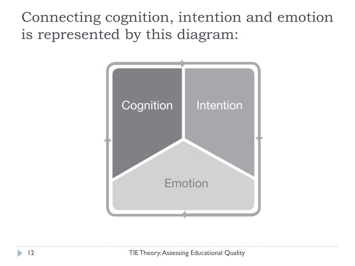 Connecting cognition, intention and