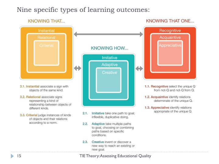 Nine specific types of learning outcomes: