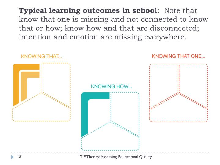 Typical learning outcomes in school