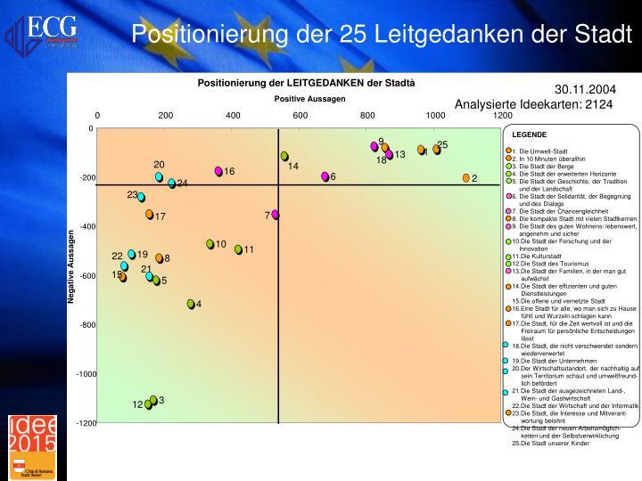 Positionierung der 25 Leitgedanken der Stadt