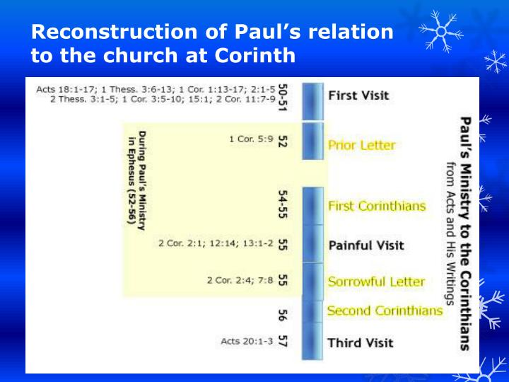 Reconstruction of Paul's relation to the church at Corinth