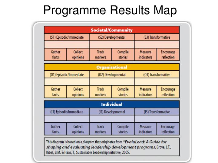 Programme Results Map