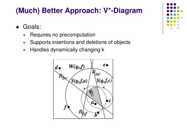 (Much) Better Approach: V*-Diagram