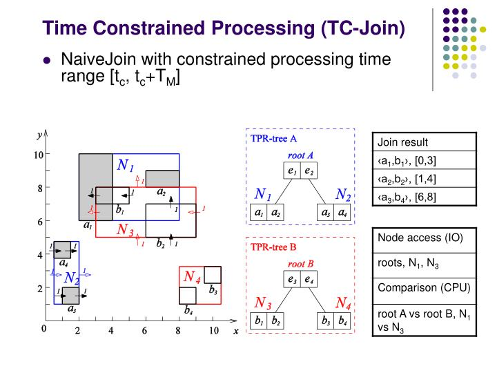 Time Constrained Processing (TC-Join)