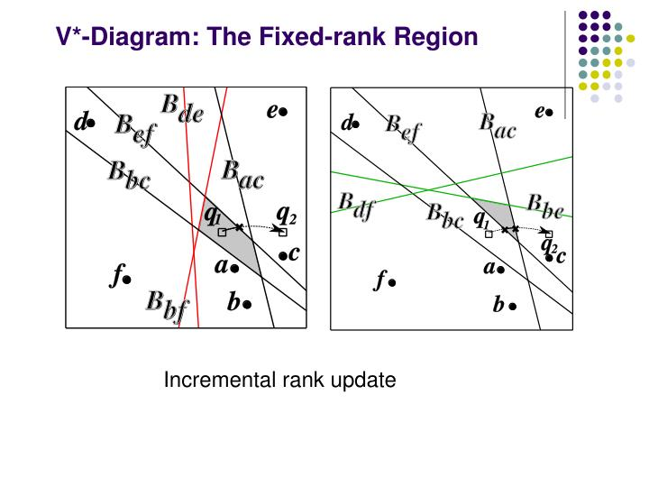 V*-Diagram:
