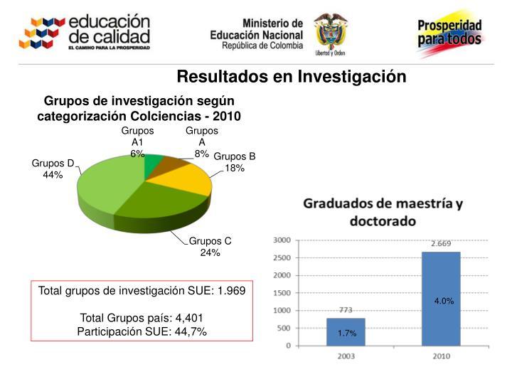 Resultados en Investigación