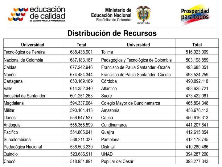 Distribución de Recursos