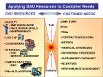 applying dau resources to customer needs