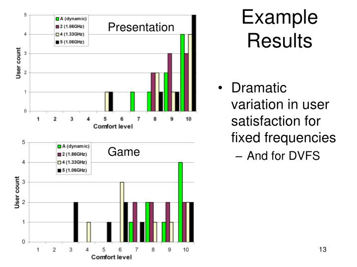 Example Results