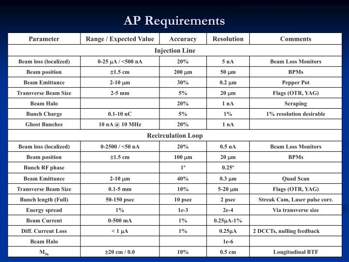 AP Requirements