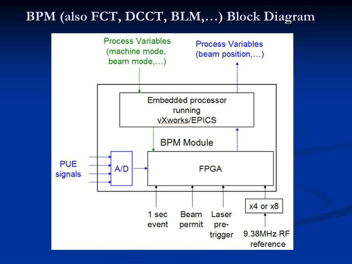 BPM (also FCT, DCCT, BLM,…) Block Diagram