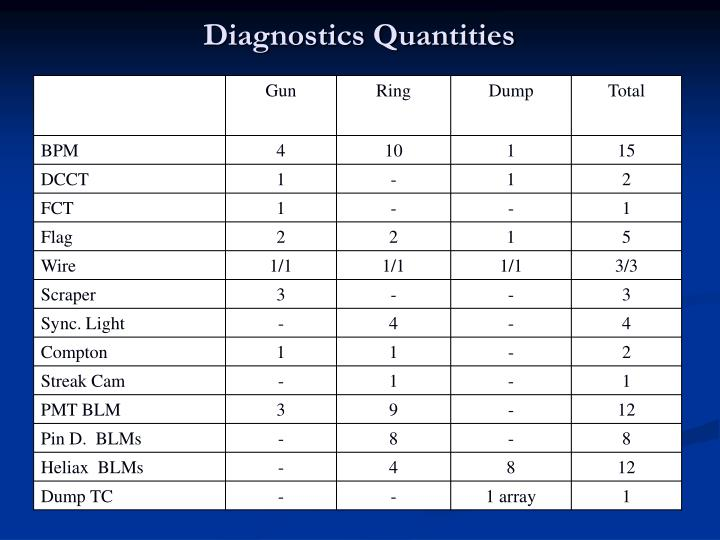 Diagnostics Quantities