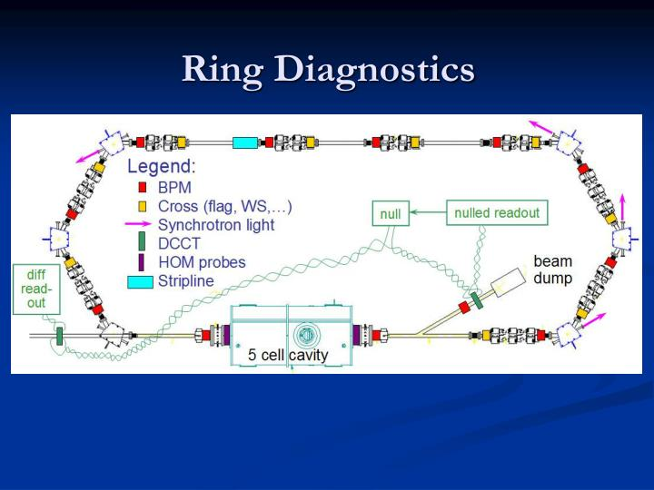Ring Diagnostics