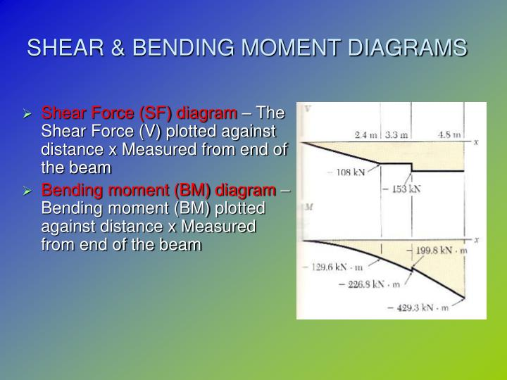 Ppt Chapter 8 Shear Force Amp Bending Moment Powerpoint