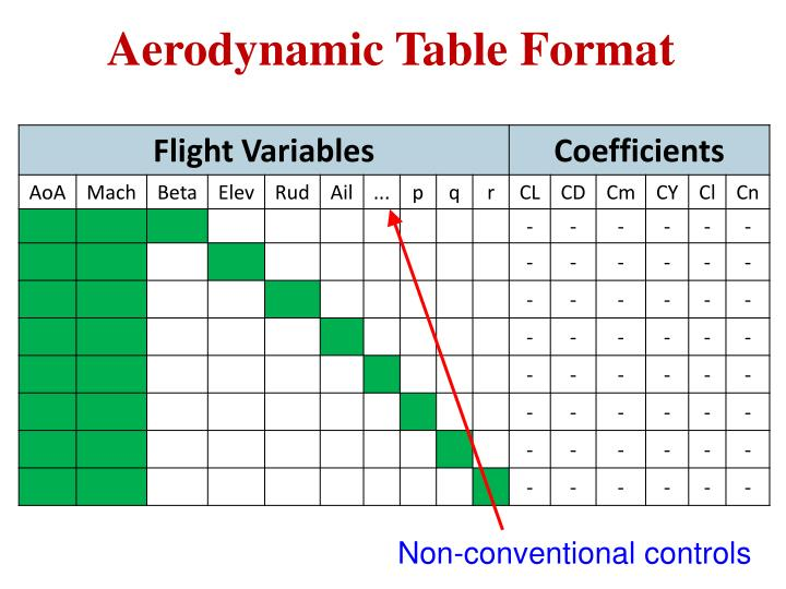 Aerodynamic Table Format