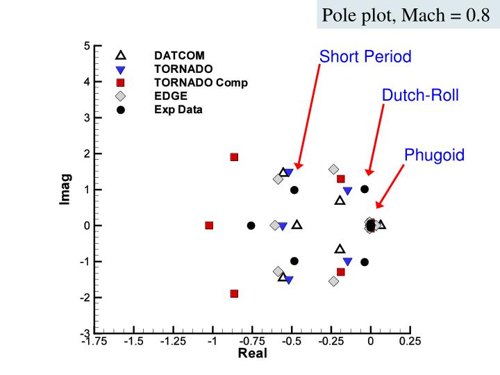 Pole plot, Mach = 0.8