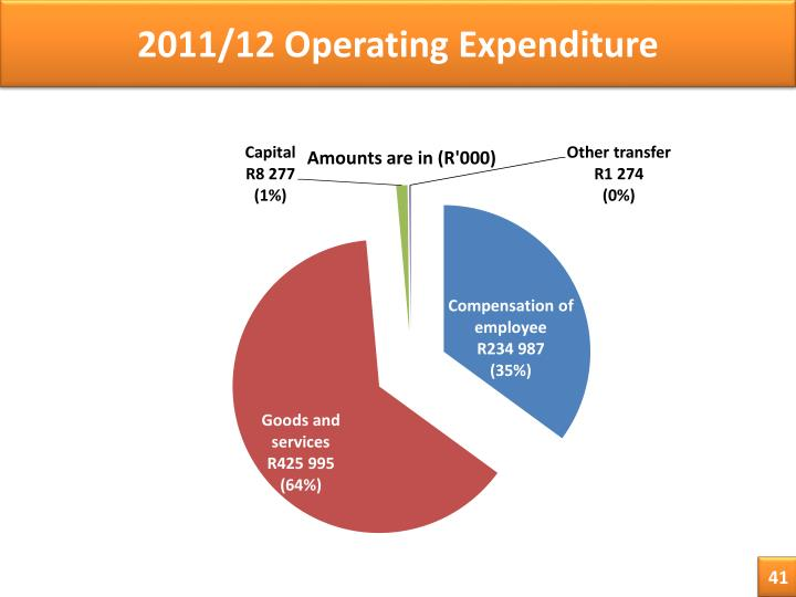 2011/12 Operating Expenditure