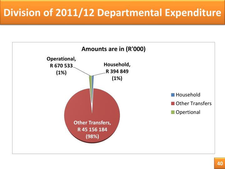 Division of 2011/12 Departmental Expenditure