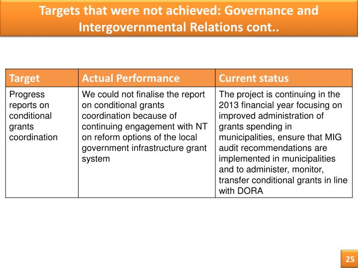 Targets that were not achieved: Governance and Intergovernmental Relations cont..