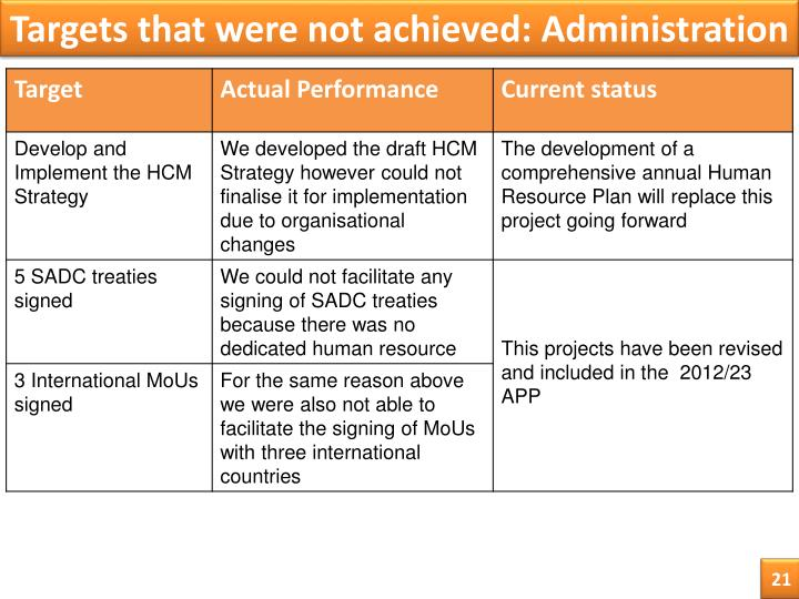 Targets that were not achieved: Administration