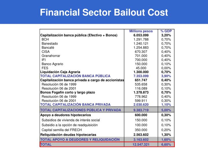 Financial Sector Bailout Cost