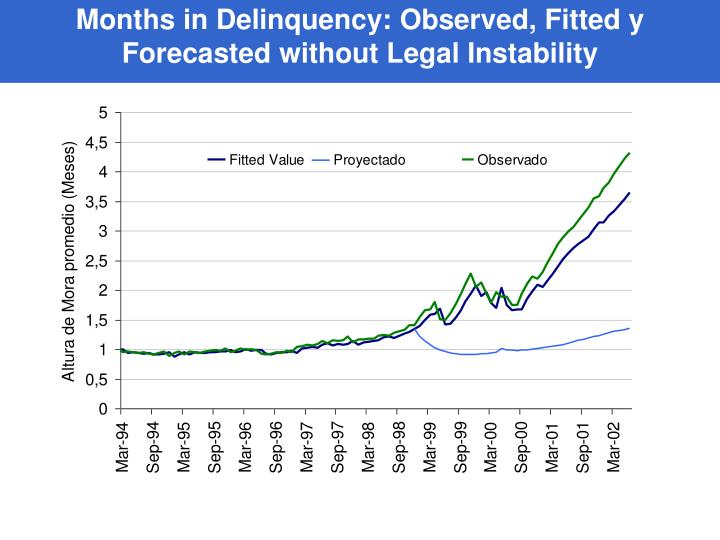 Months in Delinquency: Observed, Fitted y Forecasted without Legal Instability