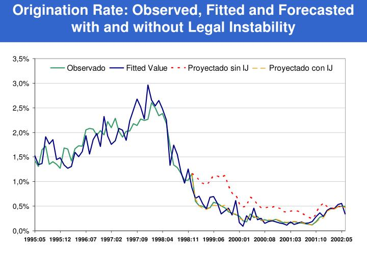 Origination Rate: Observed, Fitted and Forecasted  with and without Legal Instability