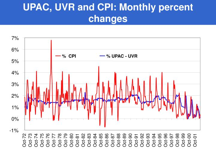 UPAC, UVR and CPI: Monthly percent changes