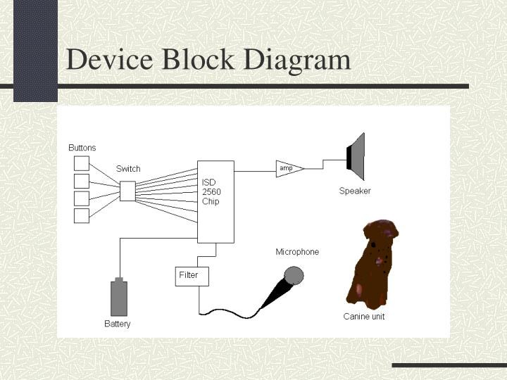 Device Block Diagram