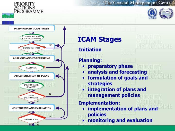ICAM Stages