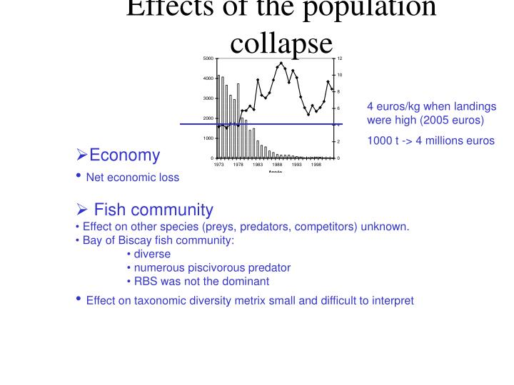 Effects of the population collapse
