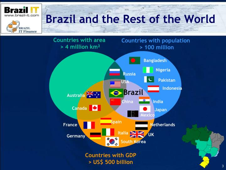 Brazil and the rest of the world